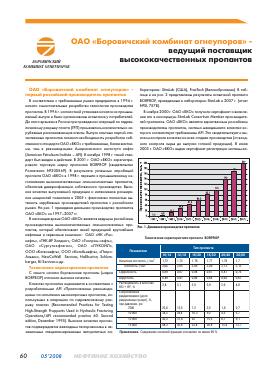Исследование рынка огнеупорной продукции рекомендации